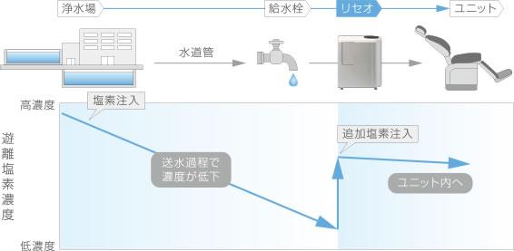 ユニット洗浄